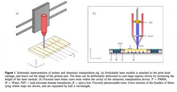 超声波技术,开启3D打印纤维增强复合材料的新时代
